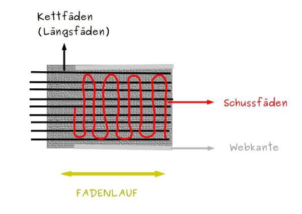 kett-und schussfäden der fadenlauf